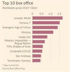 top 10 box office 2015 cryptoknowledge