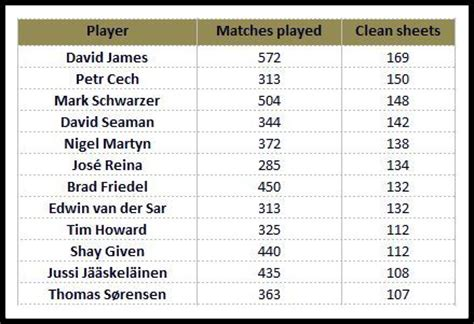 Epl Keepers Clean Sheet | petr cech voted best ever goalkeeper in english premier league