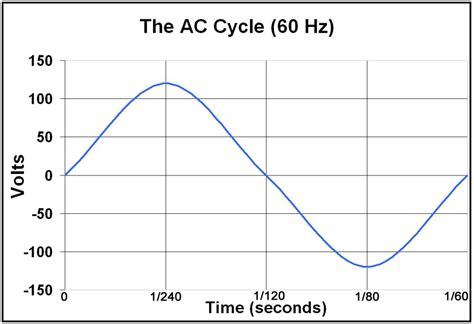 in the inductor of a 60 hz ac series circuit 28 images file 50hz60hz svg wikimedia commons