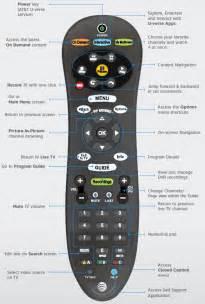 S20 u verse remote control