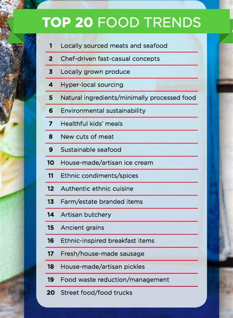 What Is Your Favorite Food Trend Of 2007 by Is Your Favorite Food Trending In 2016 Williamson Source