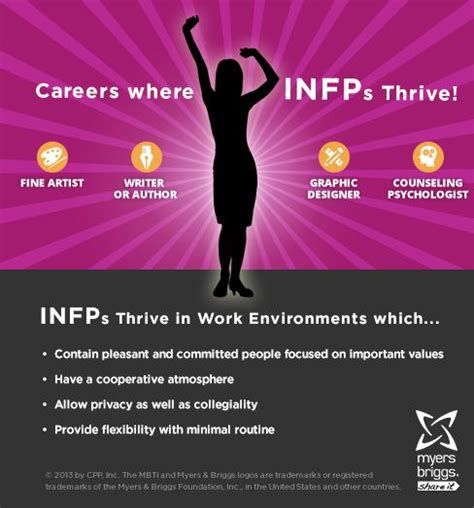 Infp Careers Workplaces Personality Mbti Myersbriggs