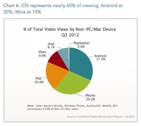 android numbers dominate, but ios still takes 60% of video