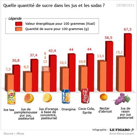 jus de fruits ou coca, lequel est le pire pour la santé