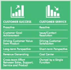 what is the difference between the role of a customer