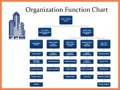 11 Company Organizational Chart And Its Functions Company Letterhead Sle Organization Chart Template With Function