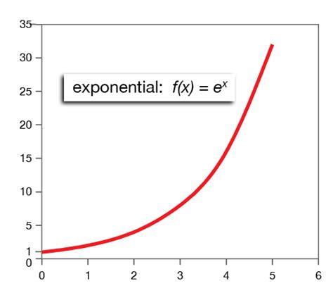 image gallery exponential antonym