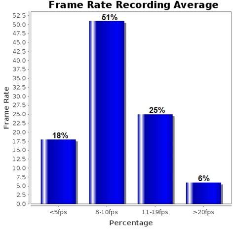 most frames per second average frame rate surveillance 2011