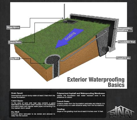 basement drainage solutions basement or foundation exterior waterproofing methods