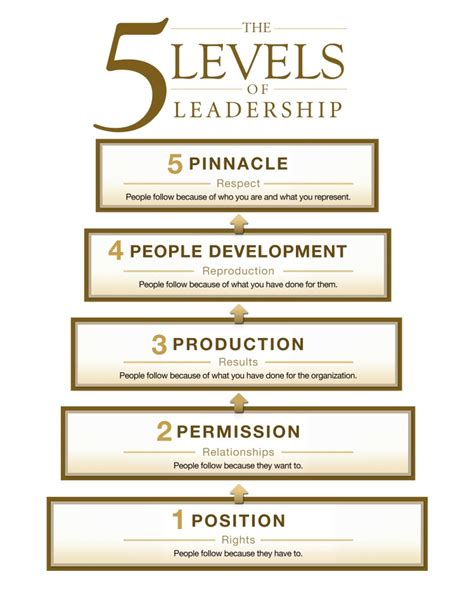 a company of leaders leading at every level books the 5 levels of leadership by maxwell psychology