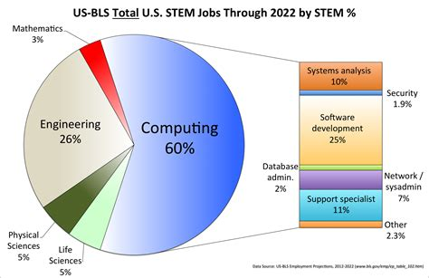 Computer Science And Statistics Majors For Mba by Computing Is The Safe Stem Career Choice Today Cacm