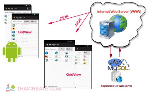 android web server android listview gridview get result from web server and paging pagination