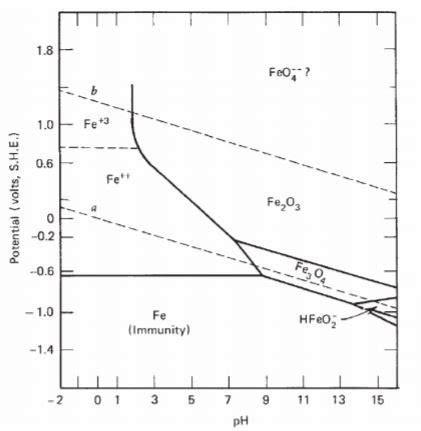 pourbaix diagram pdf iron stability diagram repair wiring scheme