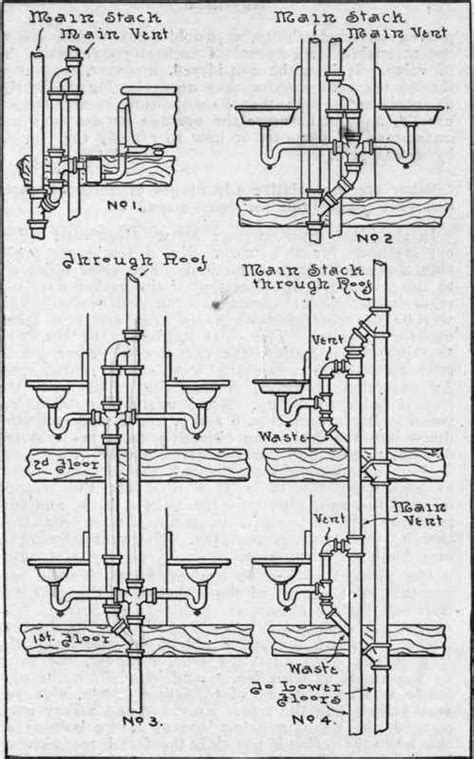 What Is Sanitary Plumbing by Plumbing Questions Part 2