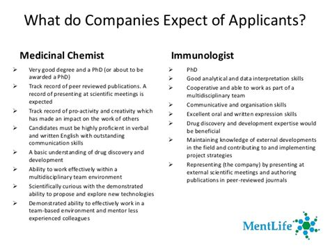 career objective for pharmaceutical company preparing for a career in pharma industry how to prepare
