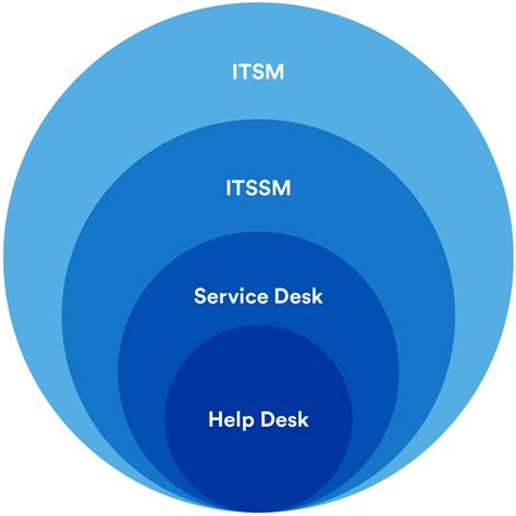 What Is It Help Desk by Help Desk Vs Service Desk Vs Itsm What S The Difference