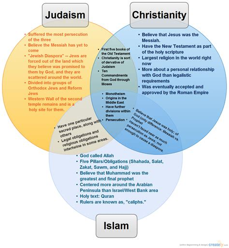 venn diagram of islam christianity and judaism islam christianity judaism venn diagram driverlayer