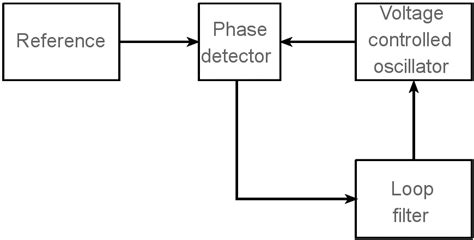 phase locked loop block diagram with explanation pll phase locked loop how it works electronics notes