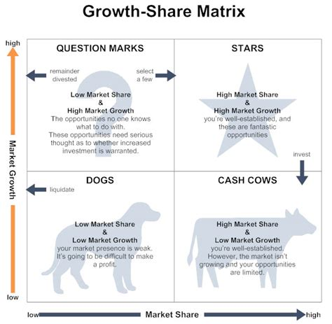 jp strategic ie opportunities fund growth matrix how to create a growth matrix