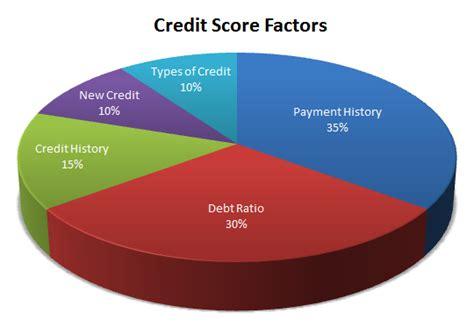 Credit Score Formula Canada 5 Factors Determining Your Credit Score Moneyproblems Ca