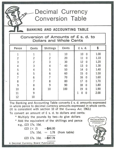 Money Conversion Table by Adapting To Change The Decimal Revolution Reserve Bank