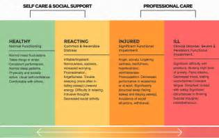 Calming Colours Mental Health mental health continuum chart for mobile devices