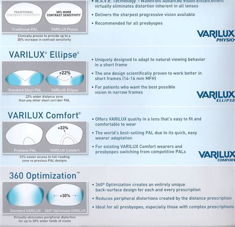 Varilux Lenses Technology Pinterest Lenses