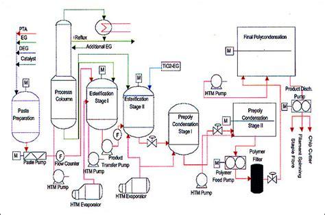 process dan product layout adalah pt polychem indonesia tbk