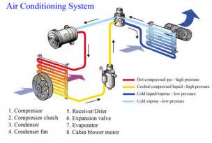 Electric Car Air Conditioning System Car Ac Schematic Diagram Get Free Image About Wiring Diagram