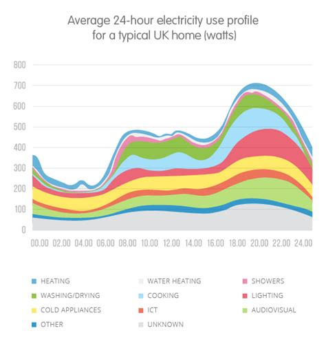 Why The Average Family In How Much Electricity Does A Home Use Ovo Energy