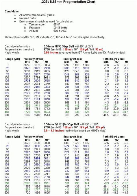 5 56 Ballistics Table by 223 5 56 Ballistics Chart Guns