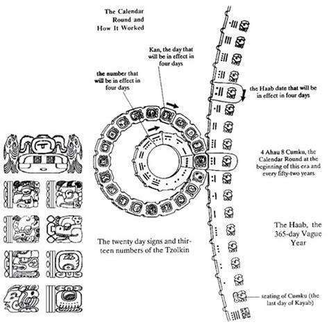 Calendario Tzolkin Calculator Diagram The Mayan Calendar