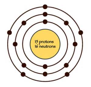 Number Of Protons Of Phosphorus Mathew D Science 10 Periodic Table