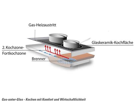 geschirrspüler unter kochfeld oranier set herd ehg 3010 gas unter glas kochfeld ekg 6