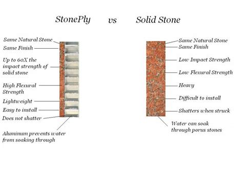 Natural Stone For Home Exterior - stoneply vs solid stone stone panel information