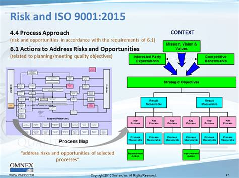 Risk Based Thinking And Iso 9001 2015 Quality Digest Iso 9001 2015 Design And Development Templates
