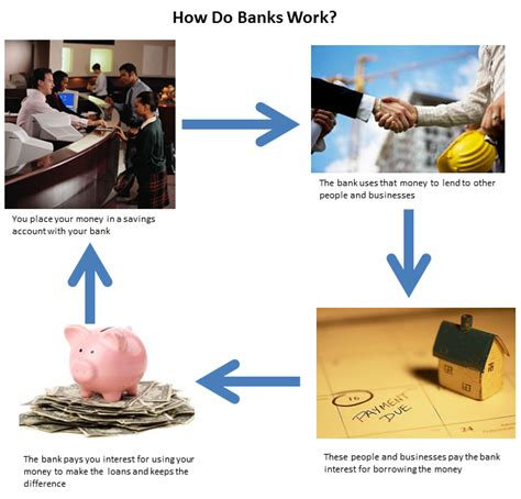 how a bank works fdic learning bank how banks work