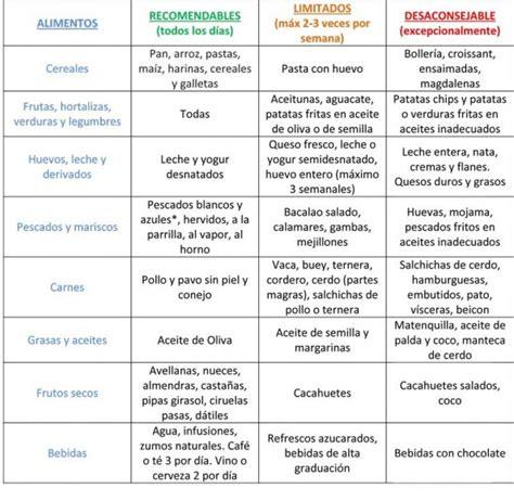 tabla de alimentos recomendados  controlar el colesterol