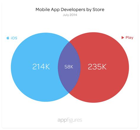 Play Store Vs Istore Most App Developers Stick With One Store App Store