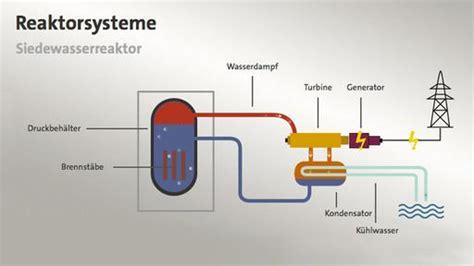 wann ist eine funktion differenzierbar animation wie funktioniert ein kernkraftwerk tagesschau de