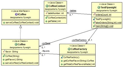 java pattern helper class java design pattern flyweight