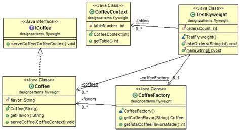 pattern classification java java design pattern flyweight