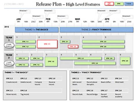 Powerpoint Agile Release Plan Template High Level Timeline Template