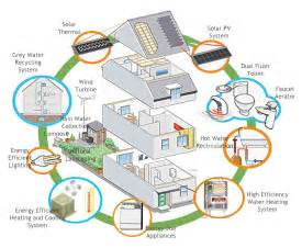 Energy Efficient House Designs by Why Not Build Eco Friendly House Asia Green Buildings