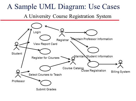uml edy introduction to rational unified process ppt