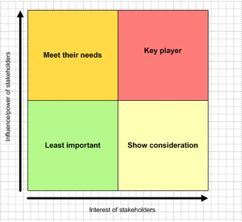 stakeholders map template stakeholder matrix key matrices for stakeholder analysis