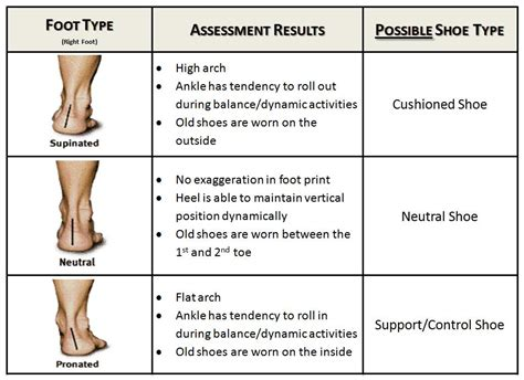 running shoe assessment how to the right running shoes