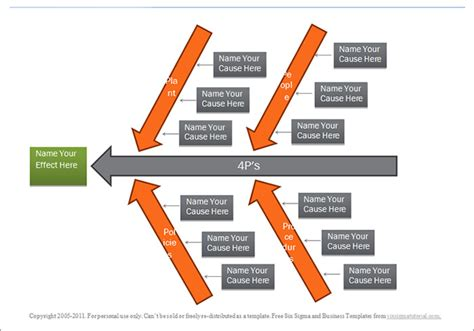 cause and effect diagram template free fishbone diagram template free templates free