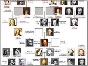 Catherine the great family tree pictures reference