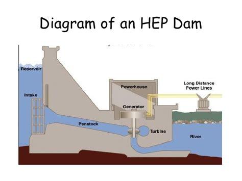 dam diagram hydroelectric generator diagram hydroelectric get free